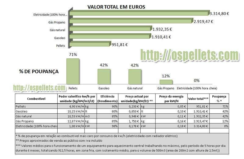 Grafico de consumo de energia