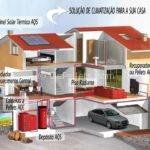 Climatização de uma Casa